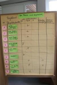 Beteiligungsprojekt Klärung von Projektschritten