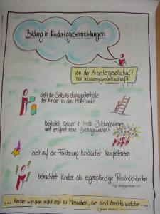 Bildung in Kitas